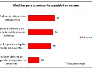 ¿SABÍAS QUE OCHO DE CADA DIEZ ESPAÑOLES PIENSA QUE LA CRISIS HA HECHO BAJAR LA SEGURIDAD EN VERANO ?