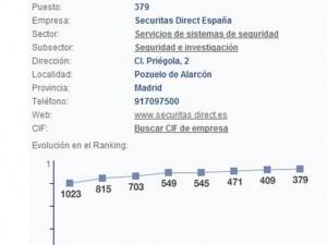 Securitas Direct sube posiciones en el listado de mayores empresas españolas