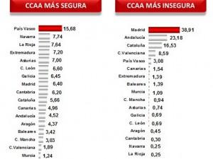 Los españoles señalan como comunidades más inseguras Madrid, Andalucía y Cataluña.