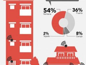 ¿Por dónde se producen los intentos de intrusión en las viviendas?