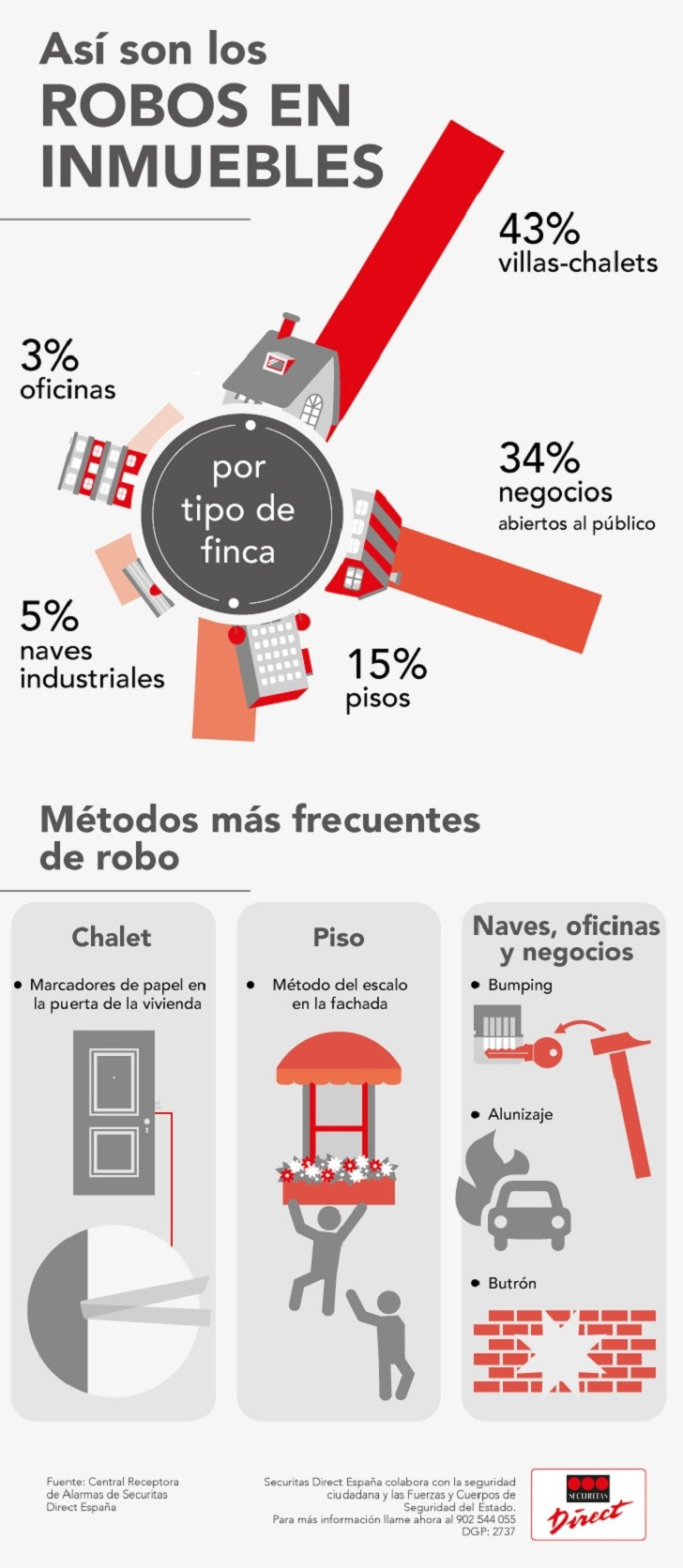 Los robos por tipolog a de inmueble - Oficinas securitas direct ...