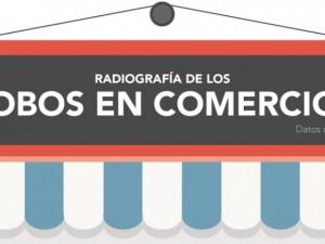 Radiografía de los robos en comercios