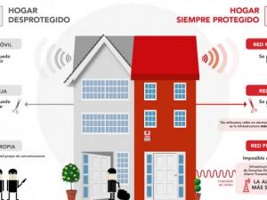 ¿Qué distingue a una alarma Securitas Direct con detección de inhibición del resto de alarmas del mercado?