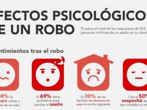 ¿Cuáles son los efectos psicológicos tras sufrir un robo en nuestra casa?