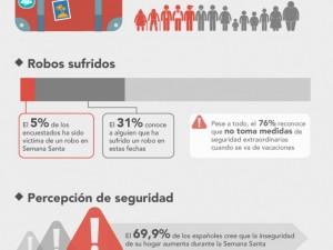 Siete de cada 10 españoles opinan que sus casas son menos seguras durante la Semana Santa