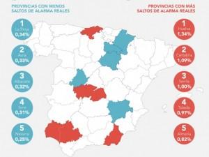 Huelva es la provincia con más saltos reales de alarma en lo que va de año y Navarra, la que menos