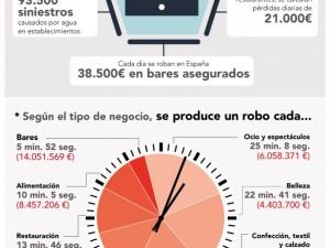 El 22% de los españoles robaría en comercios si supieran que no les van a descubrir