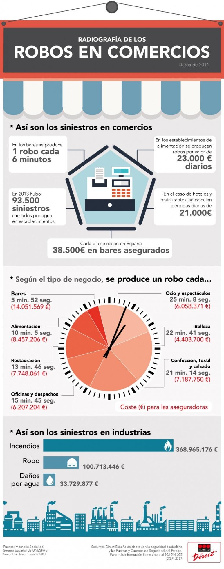 Infografía Robos en comercios